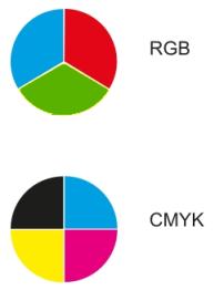 Farbräume RGB, CMYK