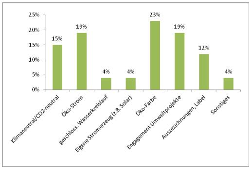 Umfrage: Wie nachhaltig/umweltfreundlich ist ihre Druckerei? / © wildpeppermint-design.de